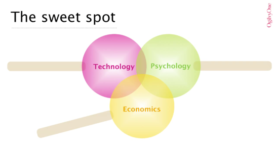 Slide showing venn diagram of technology, economics and psychology intersecting
