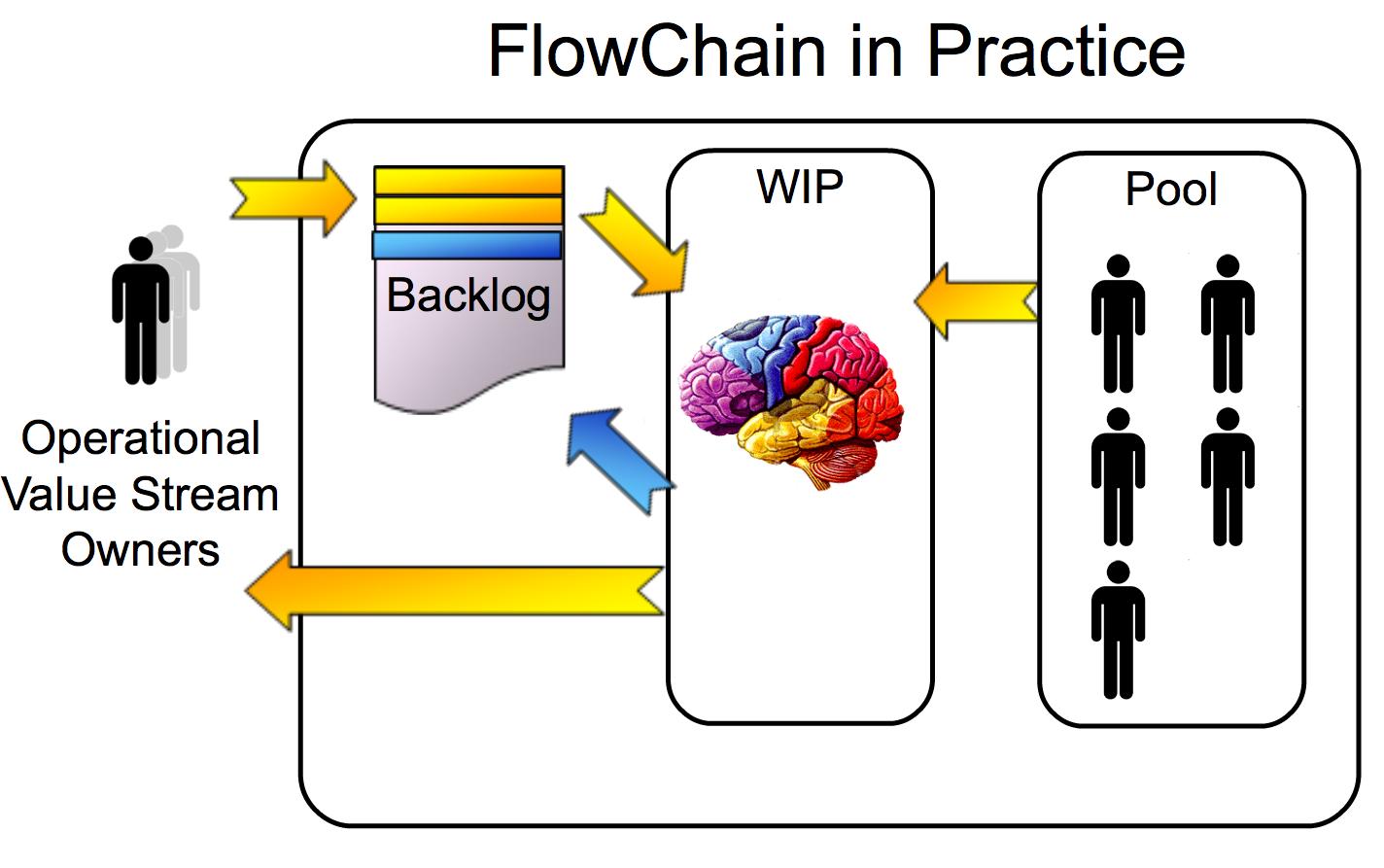 FlowChainInPractice