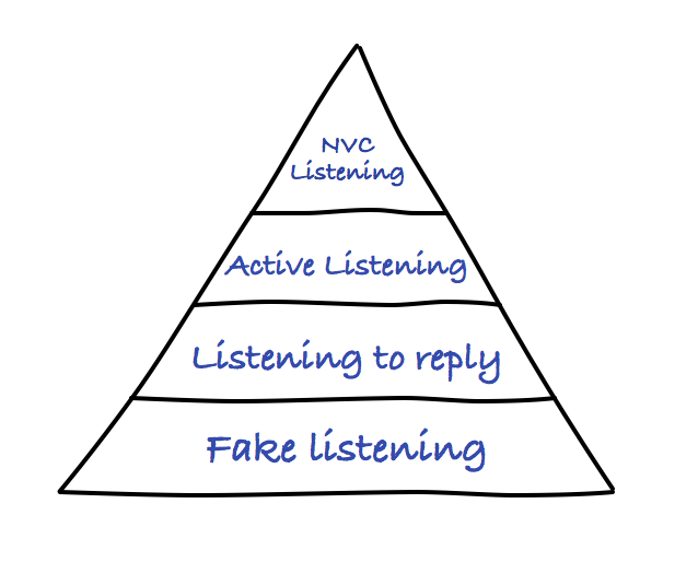 active listening relationships