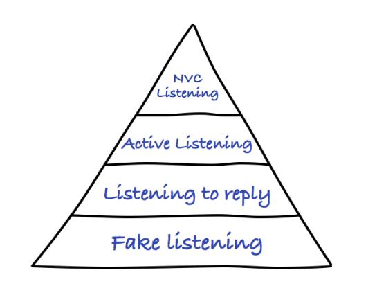 ListeningStates