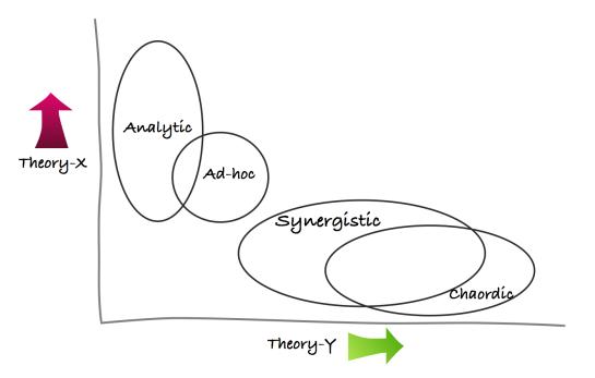 TheoriesXYChart