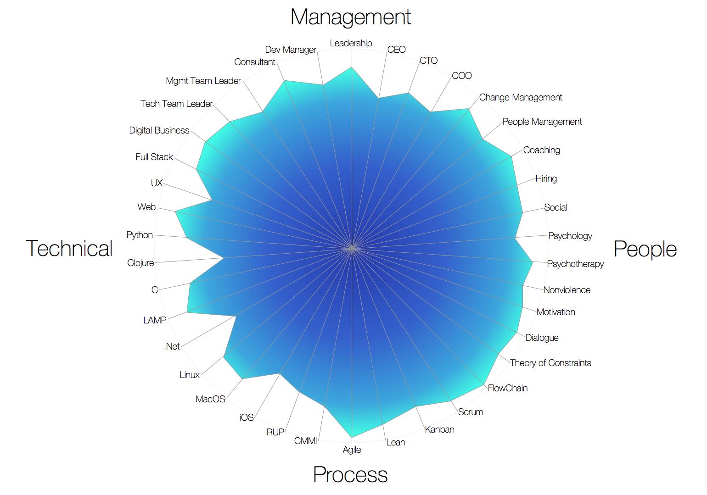 skills chart think different skills chart